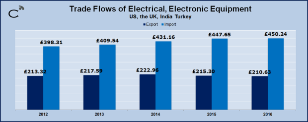Trade of Electronic Goods and Their Effects on Trade Deficit